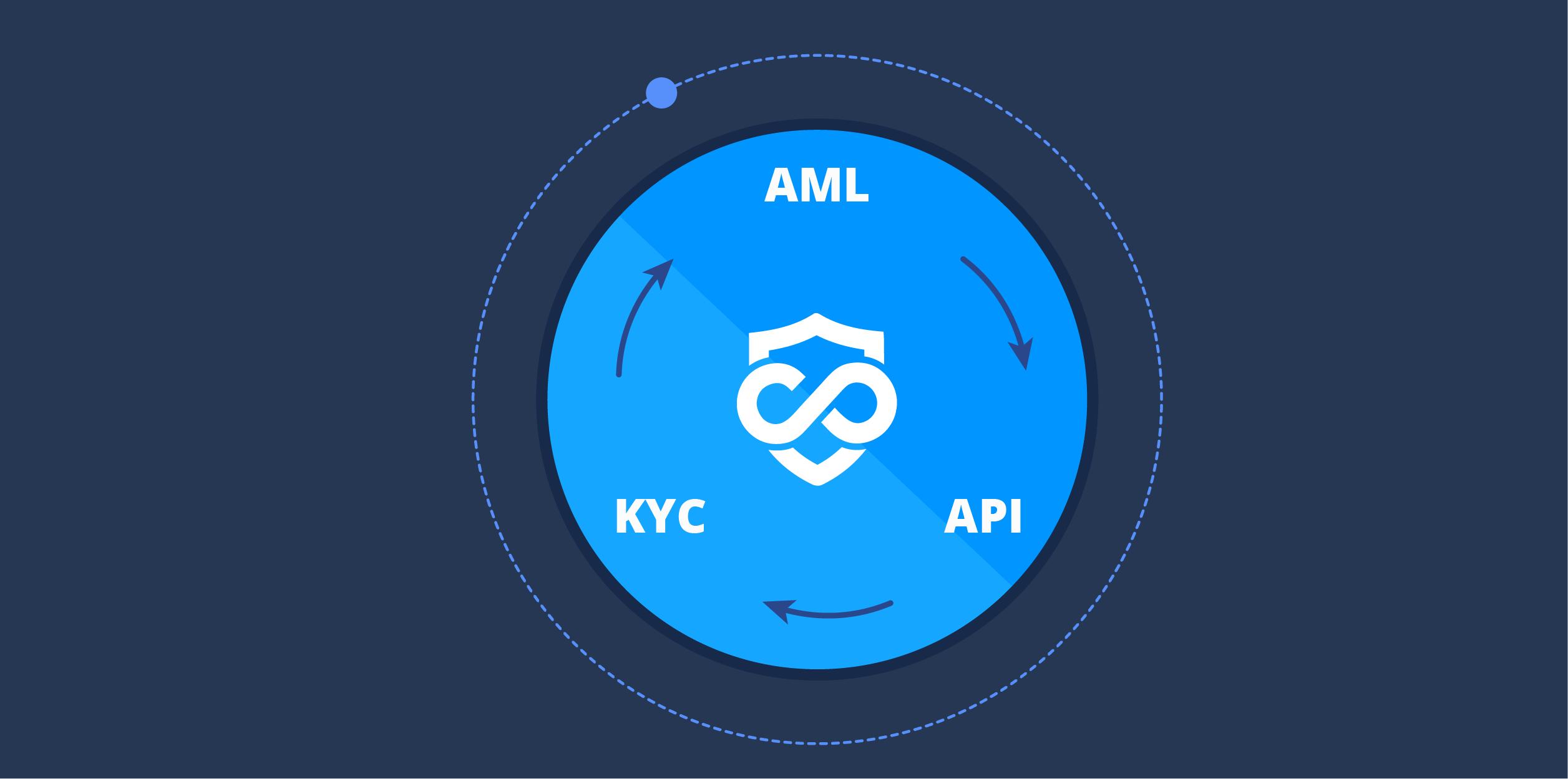 7 Ways APIs Improve KYC and AML